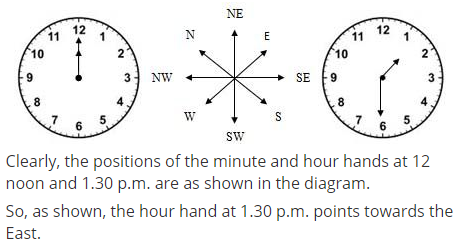 A Clock is so placed that at 12 noon its minute hand points towards north-east