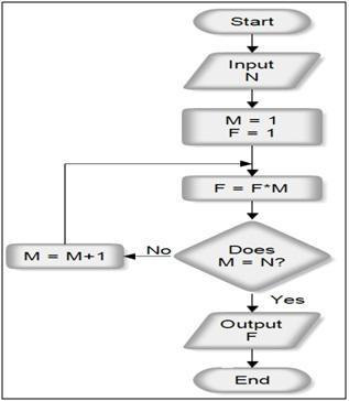Flow chart capgemini flow chart questions answers freshers written 2 ccuart Images