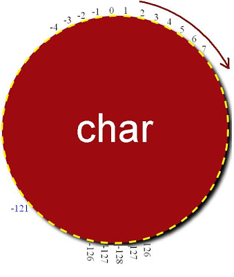 char-data-type-shows-cycle-properties