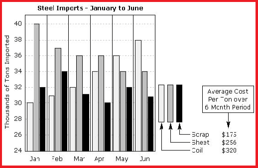 imports-for-three-types-of-steel-over-a-six-month-period